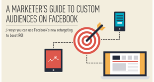 Facebook Audiences Retargeting